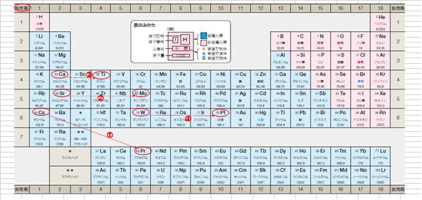 元素転換 1-9