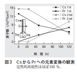 元素転換 1-3