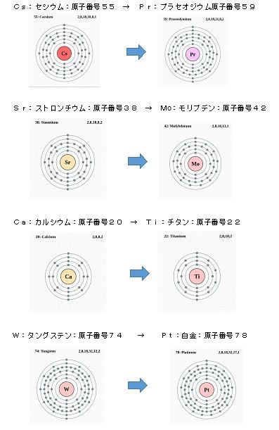 元素転換 1-10