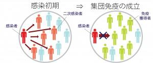 集団免疫図2のコピー
