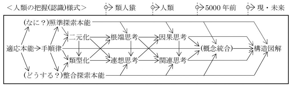 脳回路の仕組み9,ブログ図解-01-01
