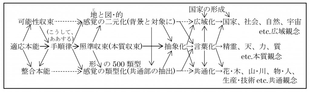 脳回路の仕組み7ブログ図解-01