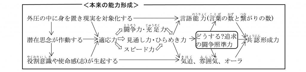 脳回路の仕組み14-03
