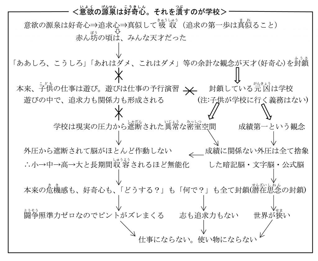 脳回路の仕組み14-01