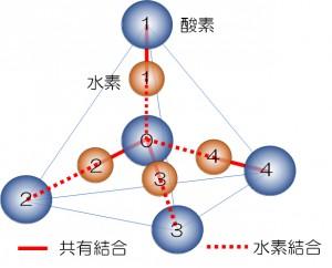 水分子の正四面体構造