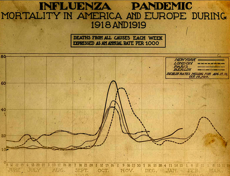 787px-Spanish_flu_death_chart.png