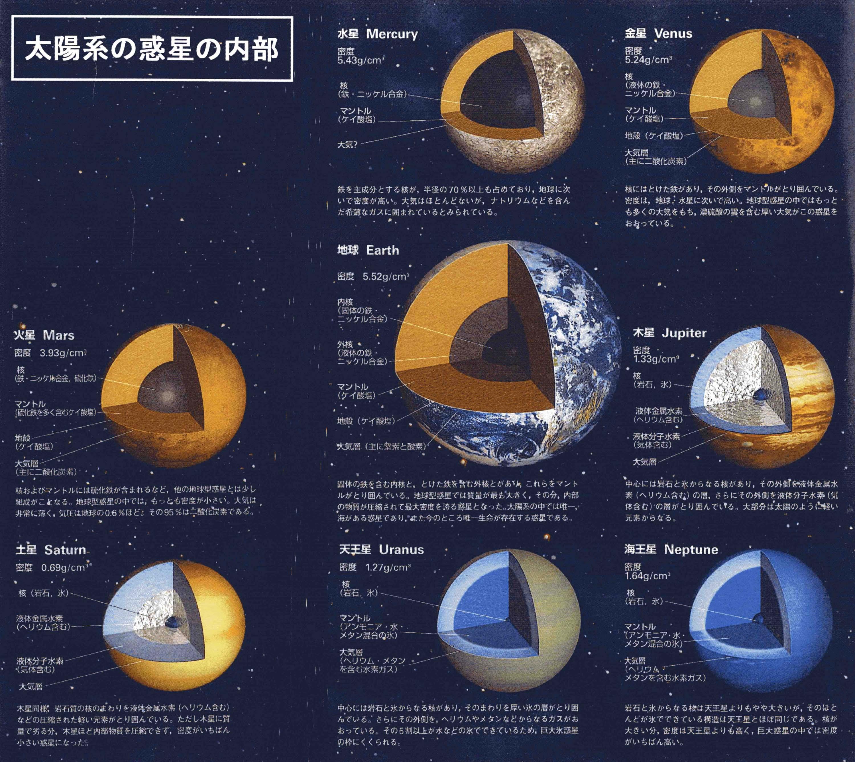 太陽系惑星の内部 : 【学習 ... : 理科学習 : すべての講義